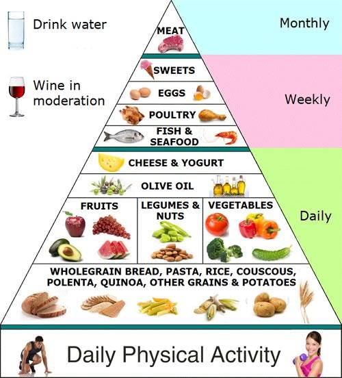 mediterranean diet pyramid with dark chocolate